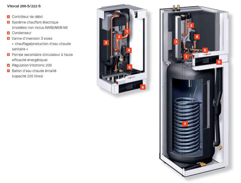 Pompe à chaleur Viessmann Vitocal 200-S / 222-S pac split - CHAUFFAGE PABST